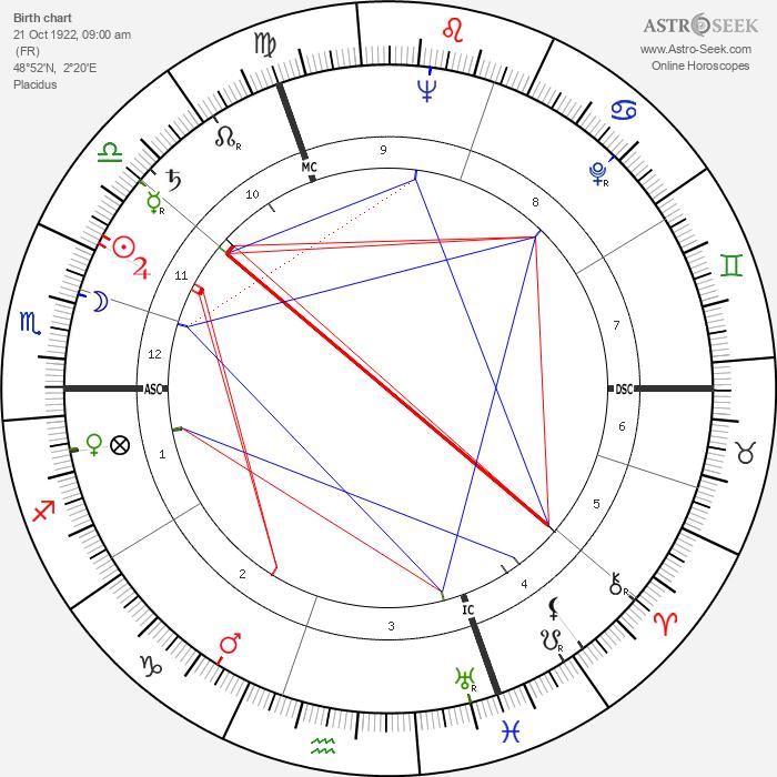 Liliane Bettencourt - Astrology Natal Birth Chart