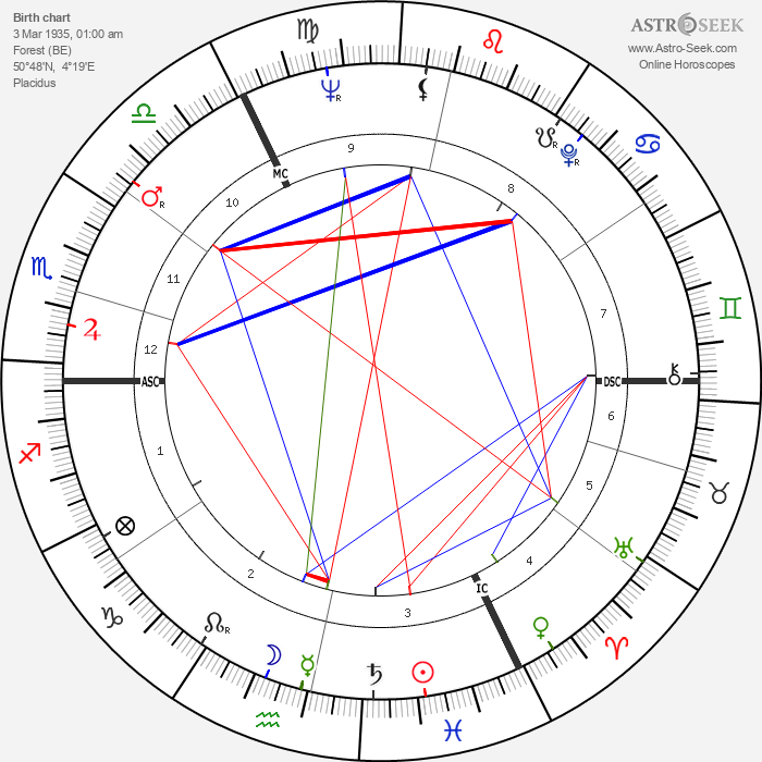 Liliane Brackeleer - Astrology Natal Birth Chart