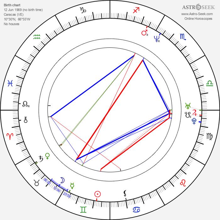 Lilibeth Morillo - Astrology Natal Birth Chart
