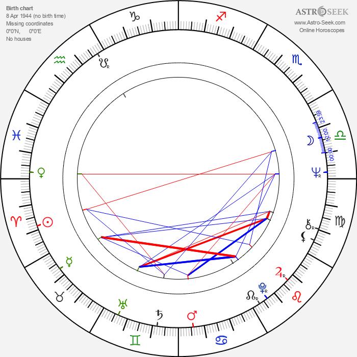 Lilith Ungerer - Astrology Natal Birth Chart