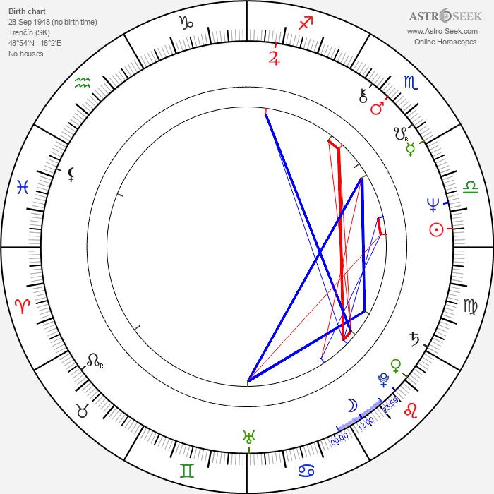 Lilka Ročáková - Astrology Natal Birth Chart