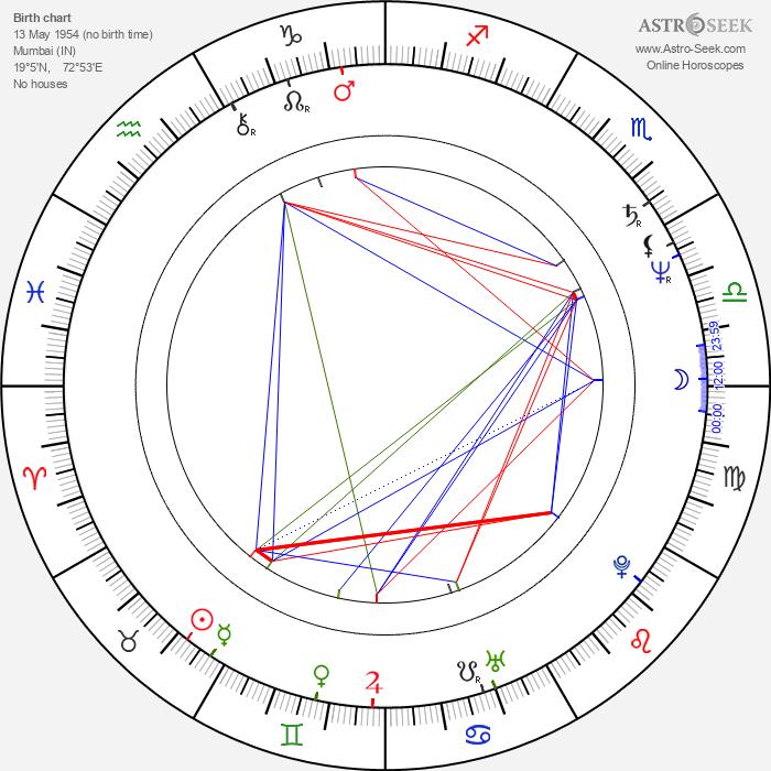 Lillete Dubey - Astrology Natal Birth Chart