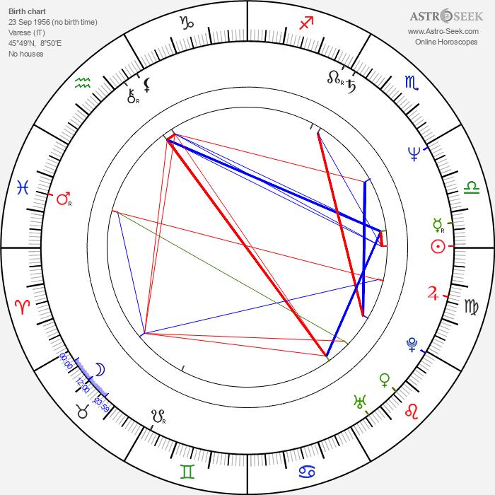 Lilli Carati - Astrology Natal Birth Chart