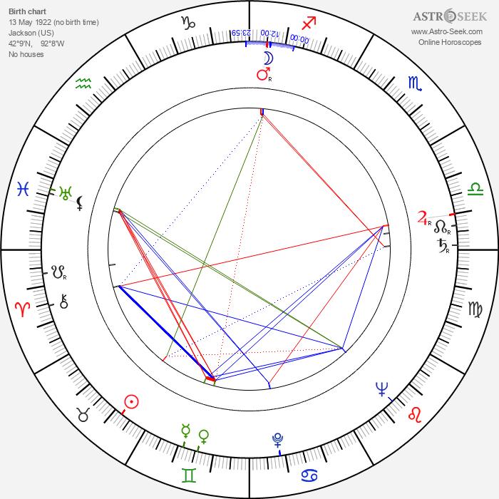 Lillian Adams - Astrology Natal Birth Chart