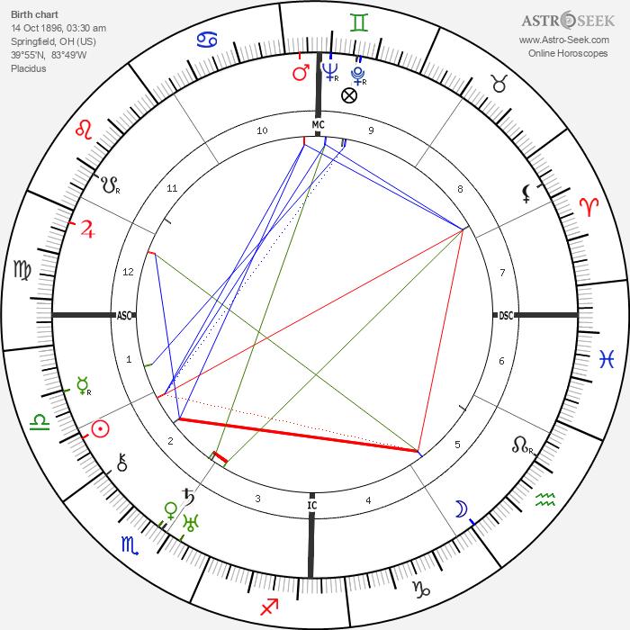 Lillian Gish - Astrology Natal Birth Chart