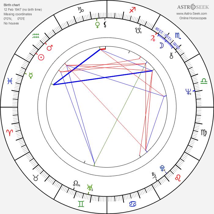Lillian Lehman - Astrology Natal Birth Chart