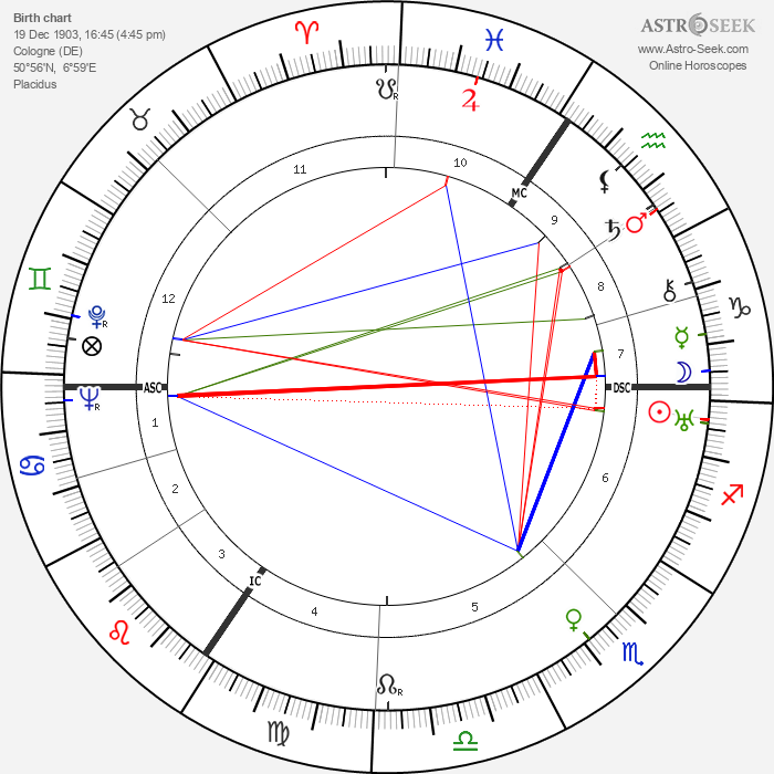 Lilo Gloeden - Astrology Natal Birth Chart