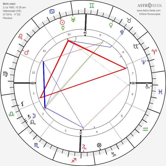 Lily Braun - Astrology Natal Birth Chart