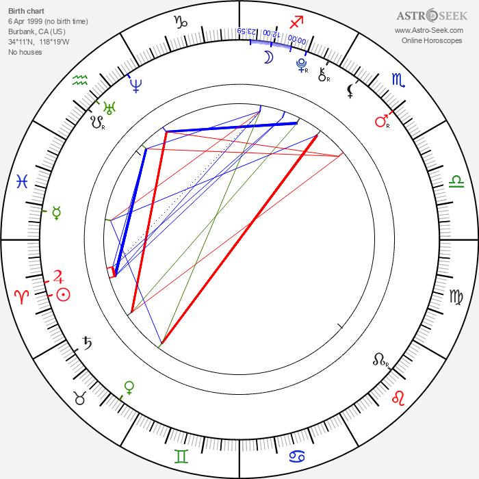 Lily Jackson - Astrology Natal Birth Chart