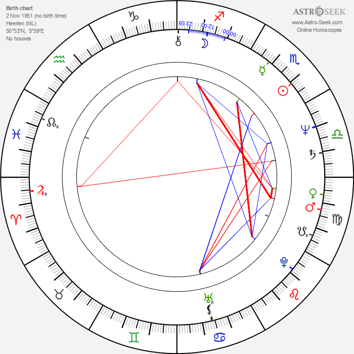 Lily Jacobs - Astrology Natal Birth Chart