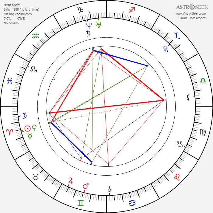 Lily James - Astrology Natal Birth Chart