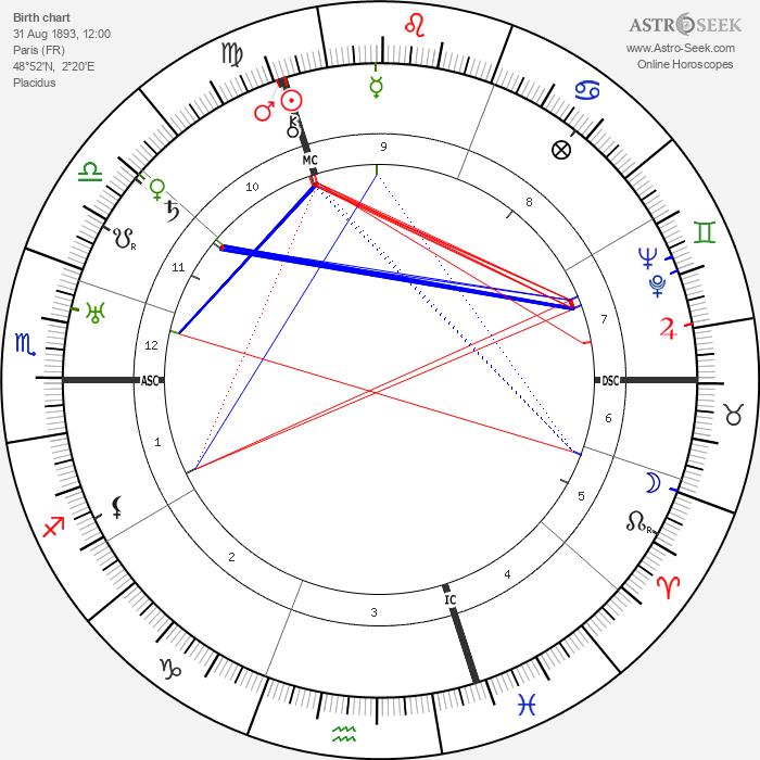 Lily Laskine - Astrology Natal Birth Chart