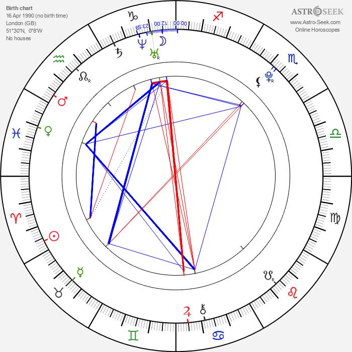Lily Loveless - Astrology Natal Birth Chart