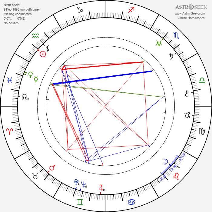 Lily Mounet - Astrology Natal Birth Chart