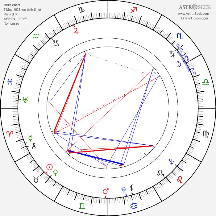 Lilyan Chauvin - Astrology Natal Birth Chart