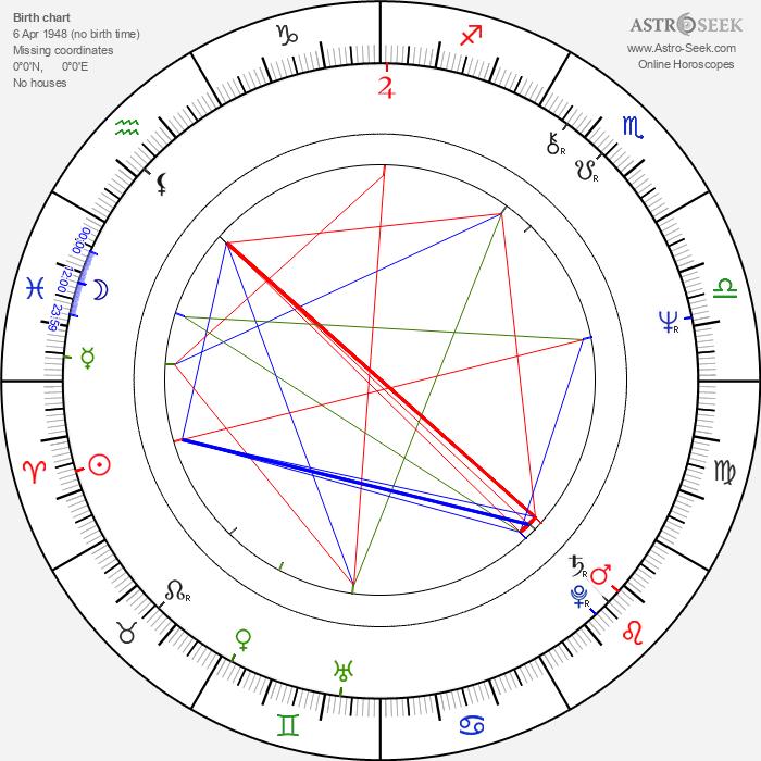 Lilyana Kovacheva - Astrology Natal Birth Chart