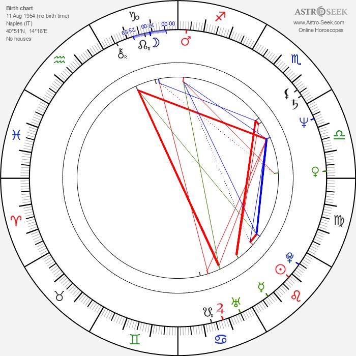 Lina Polito - Astrology Natal Birth Chart