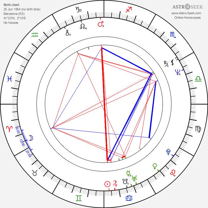 Lina Romay - Astrology Natal Birth Chart