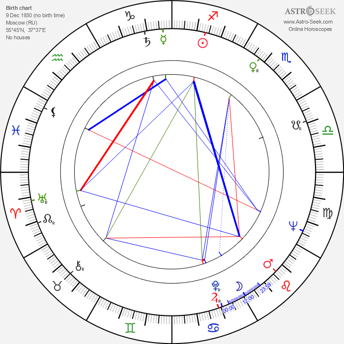 Lina Triantafillou - Astrology Natal Birth Chart