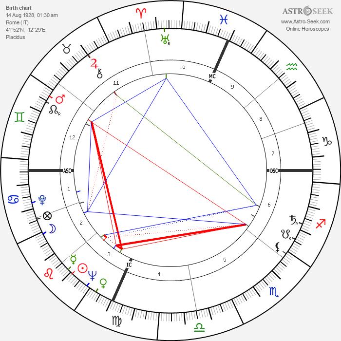 Lina Wertmüller - Astrology Natal Birth Chart