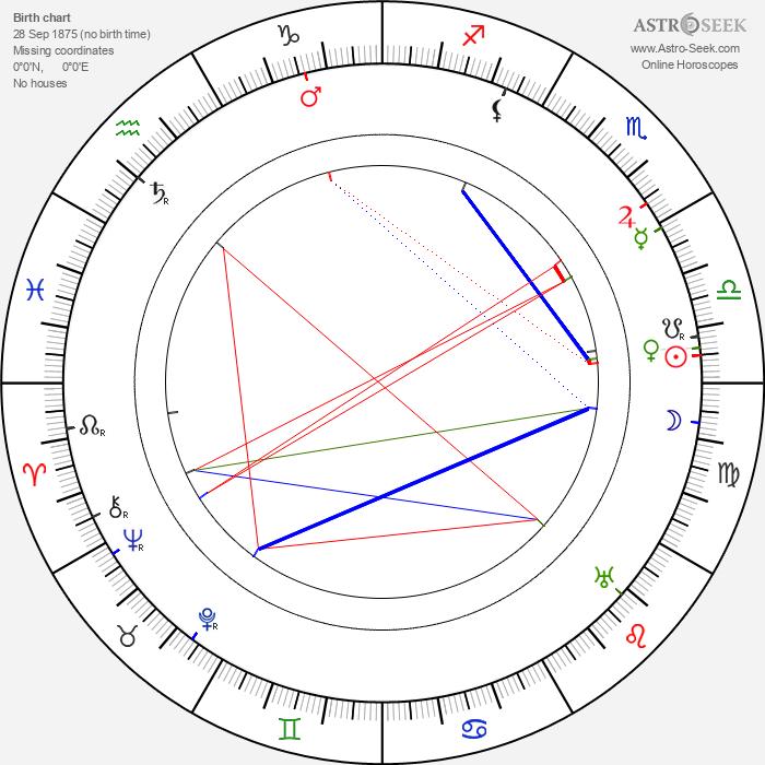 Lincoln Plumer - Astrology Natal Birth Chart