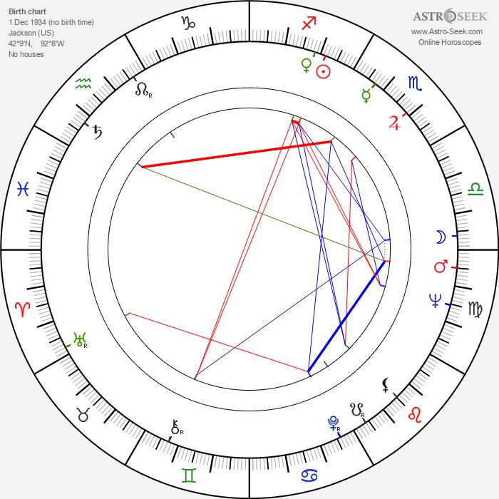 Lincoln Tate - Astrology Natal Birth Chart