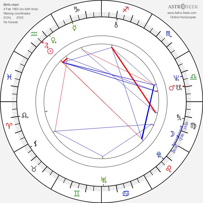 Linda Bassett - Astrology Natal Birth Chart