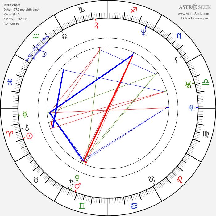 Linda Begonja - Astrology Natal Birth Chart