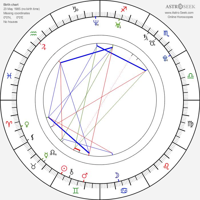 Linda Bernátová - Astrology Natal Birth Chart