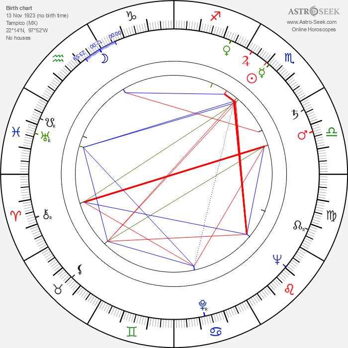 Linda Christian - Astrology Natal Birth Chart