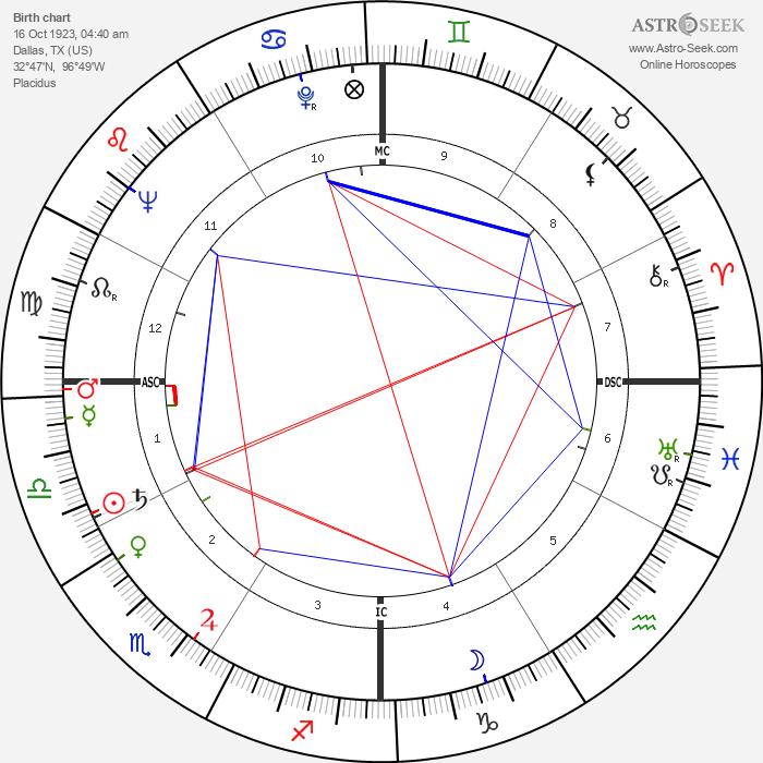 Linda Darnell - Astrology Natal Birth Chart