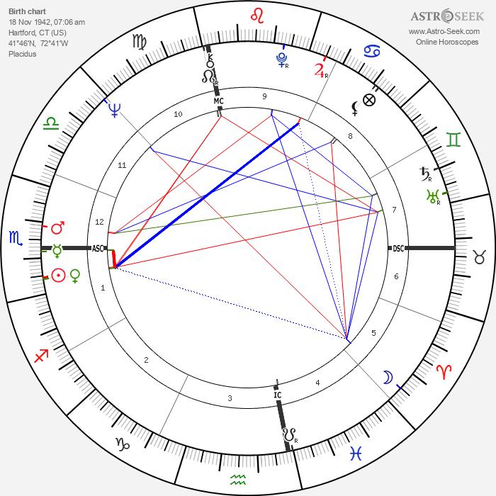 Linda Evans - Astrology Natal Birth Chart