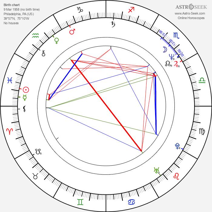 Linda Fiorentino - Astrology Natal Birth Chart