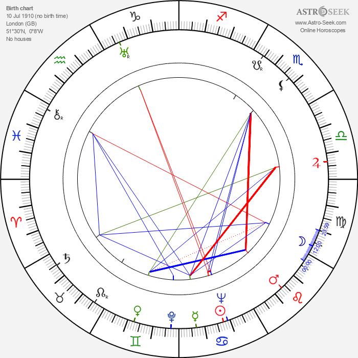 Linda Gray - Astrology Natal Birth Chart