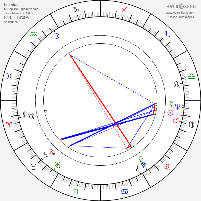 Linda Gray - Astrology Natal Birth Chart
