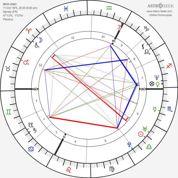 Linda Hardy - Astrology Natal Birth Chart