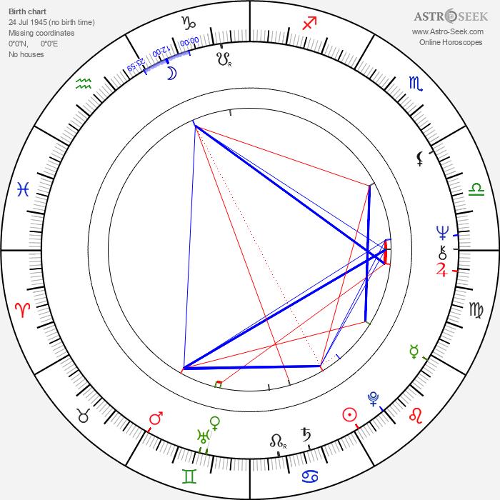 Linda Harrison - Astrology Natal Birth Chart