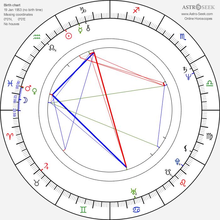 Linda Hayden - Astrology Natal Birth Chart