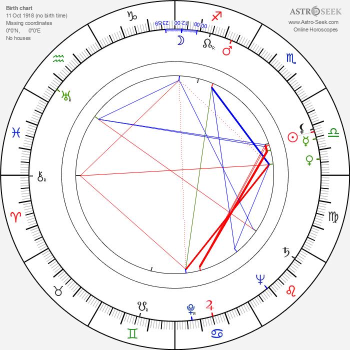 Linda Hayes - Astrology Natal Birth Chart