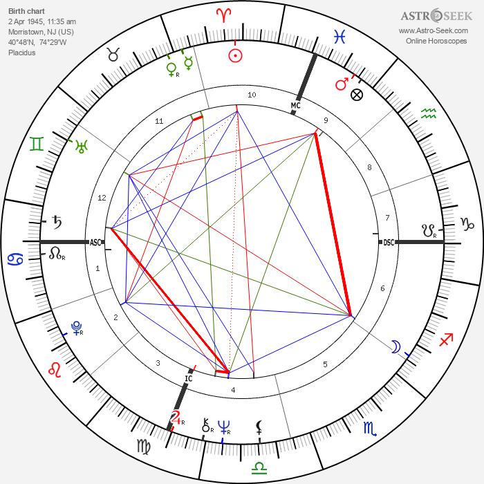 Linda Hunt - Astrology Natal Birth Chart