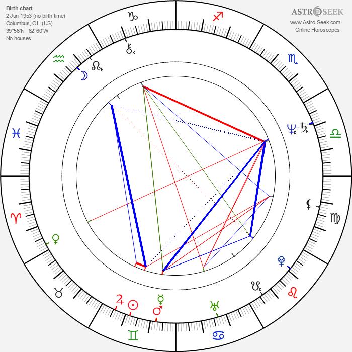 Linda Kerns - Astrology Natal Birth Chart