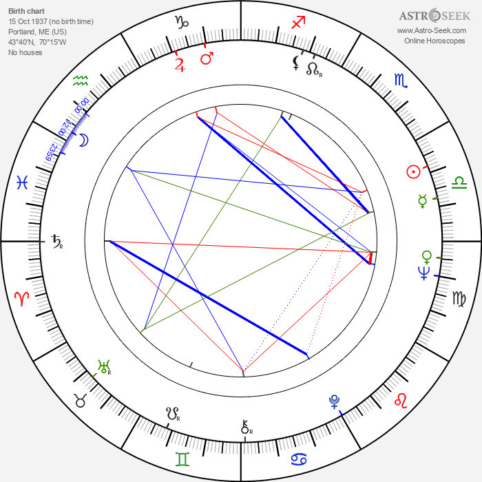Linda Lavin - Astrology Natal Birth Chart