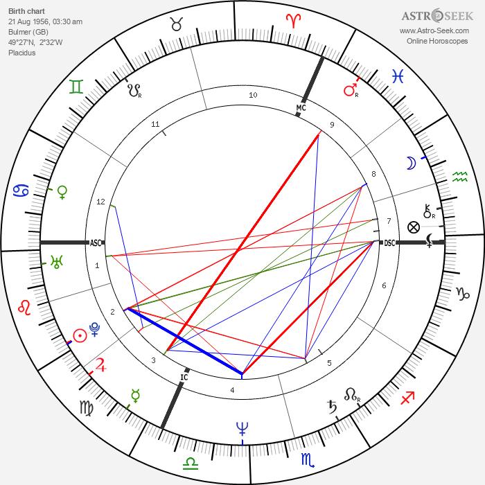 Linda Martel - Astrology Natal Birth Chart