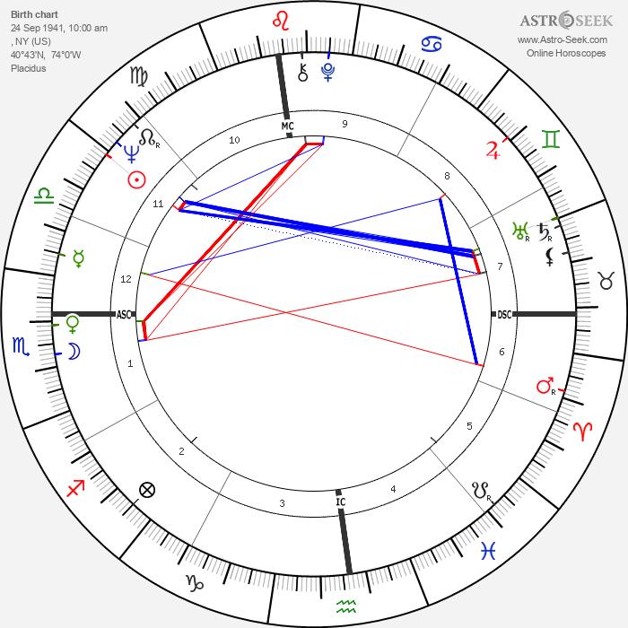 Linda McCartney - Astrology Natal Birth Chart
