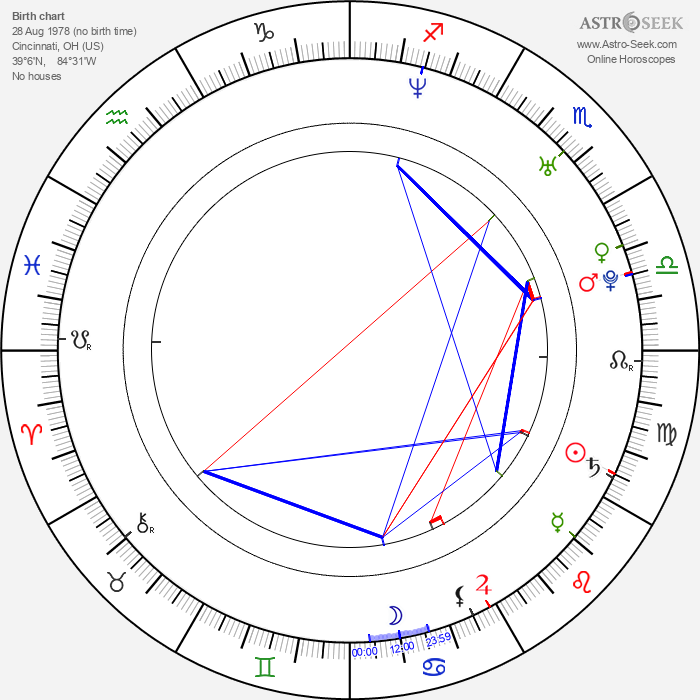Linda Miles - Astrology Natal Birth Chart