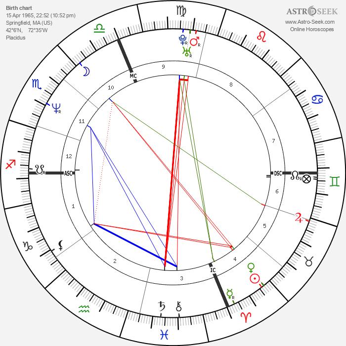 Linda Perry - Astrology Natal Birth Chart