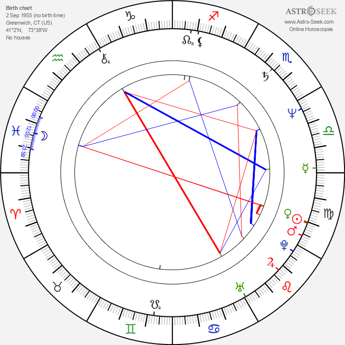Linda Purl - Astrology Natal Birth Chart