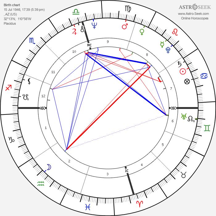 Linda Ronstadt - Astrology Natal Birth Chart