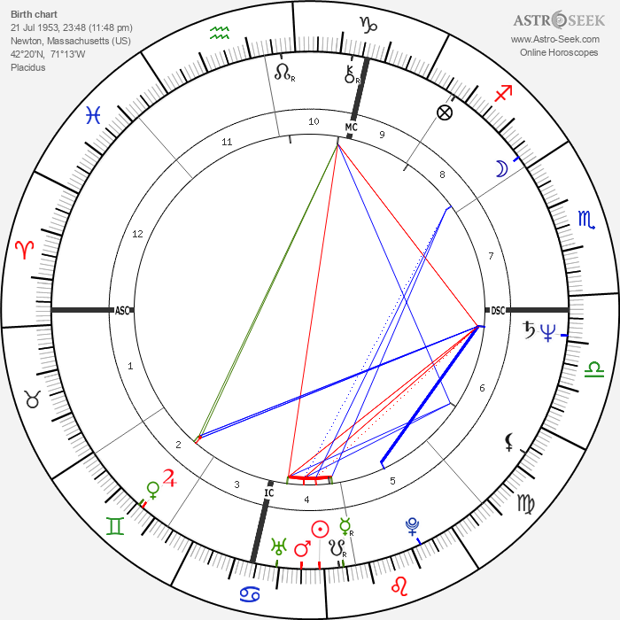 Linda Sexton - Astrology Natal Birth Chart