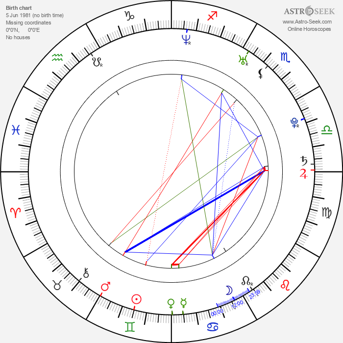 Linda Sundblad - Astrology Natal Birth Chart